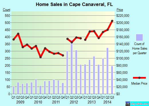 Cape Canaveral,FL real estate house value index trend