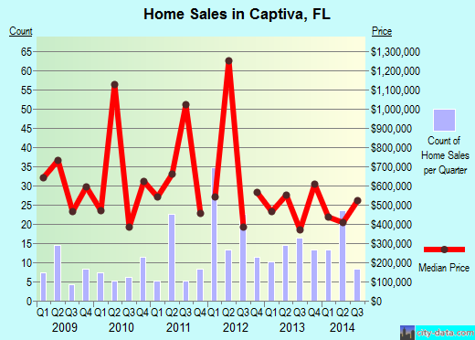 Captiva,FL real estate house value index trend