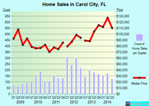 Carol City,FL real estate house value index trend