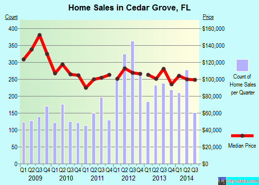 Cedar Grove,FL real estate house value index trend
