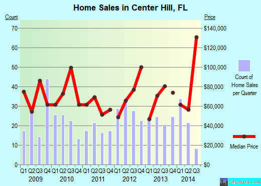 Center Hill,FL real estate house value index trend