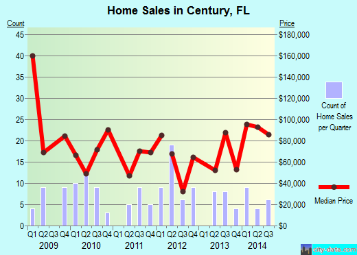 Century,FL real estate house value index trend