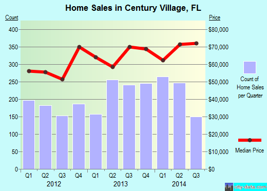 Century Village,FL index of house prices