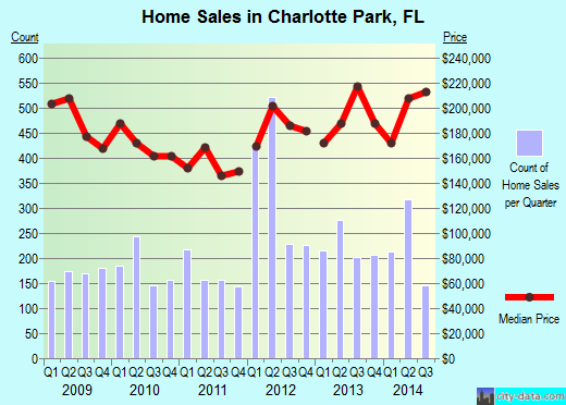 Charlotte Park,FL real estate house value index trend
