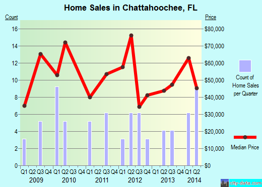 Chattahoochee,FL real estate house value index trend