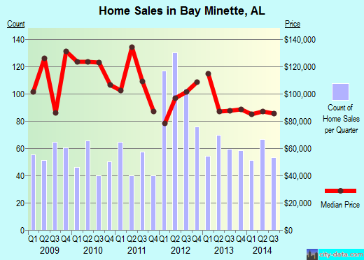 Bay Minette,AL real estate house value index trend