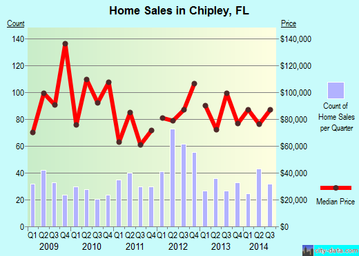 Chipley,FL real estate house value index trend