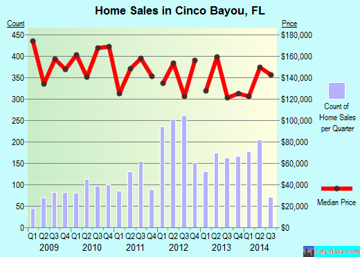 Cinco Bayou,FL real estate house value index trend