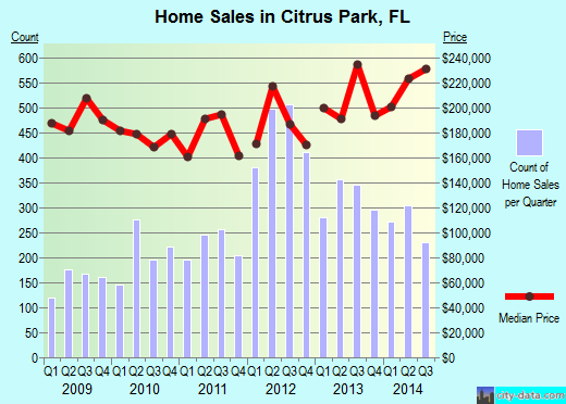Citrus Park,FL real estate house value index trend