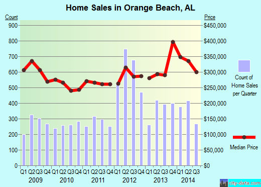 Orange Beach,AL real estate house value index trend