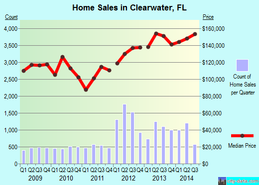 Clearwater,FL real estate house value index trend