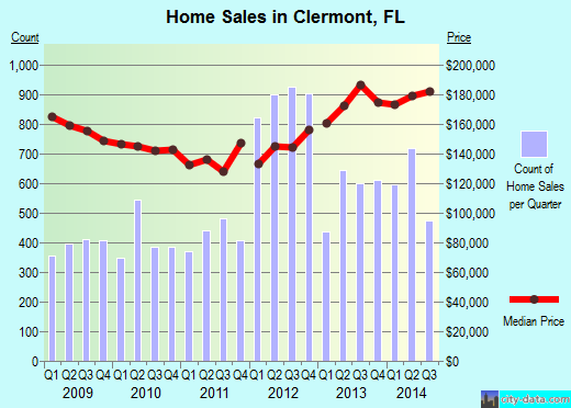 Clermont,FL real estate house value index trend
