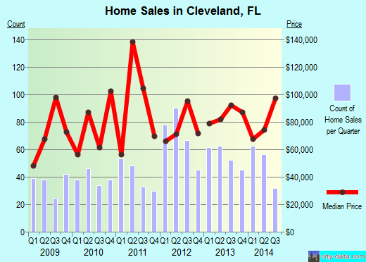 Cleveland,FL index of house prices