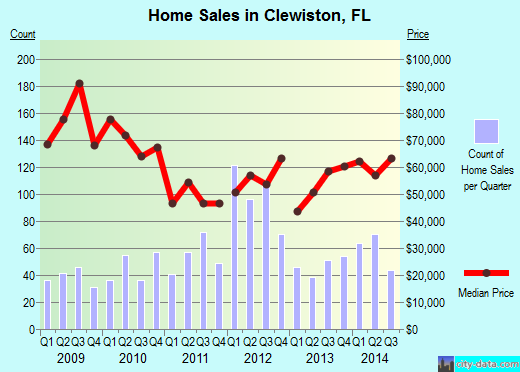Clewiston,FL real estate house value index trend