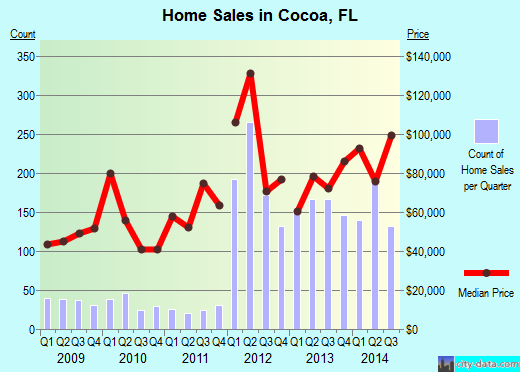 Cocoa,FL real estate house value index trend