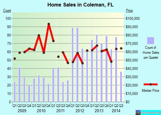 Coleman,FL real estate house value index trend