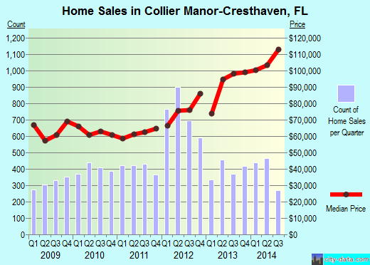 Collier Manor-Cresthaven,FL real estate house value index trend