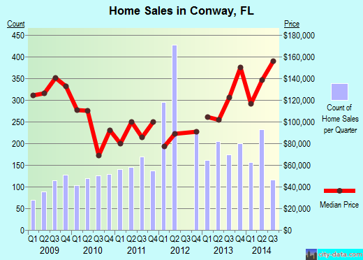 Conway,FL real estate house value index trend