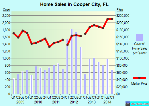 Cooper City,FL real estate house value index trend