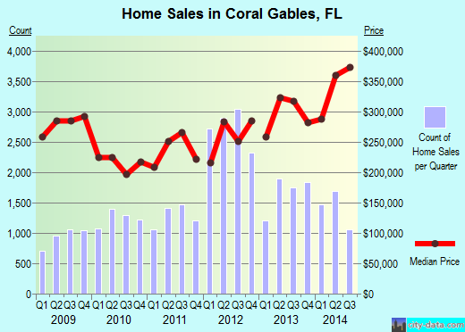 Coral Gables,FL real estate house value index trend