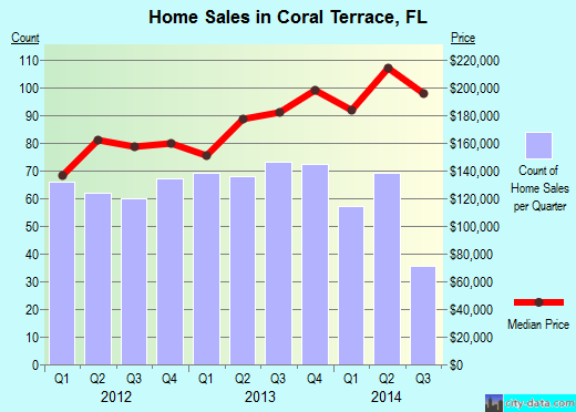 Coral Terrace,FL index of house prices