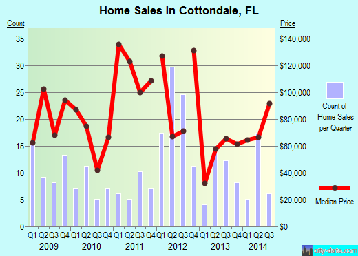Cottondale,FL real estate house value index trend