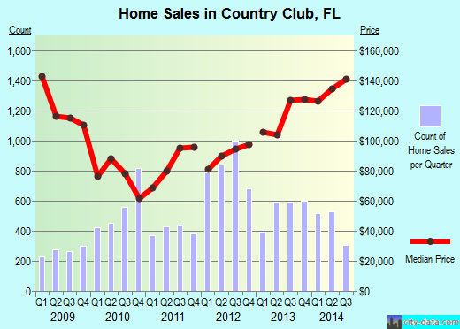 Country Club,FL real estate house value index trend