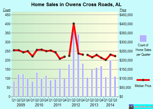 Owens Cross Roads,AL real estate house value index trend