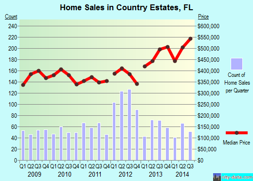 Country Estates,FL index of house prices