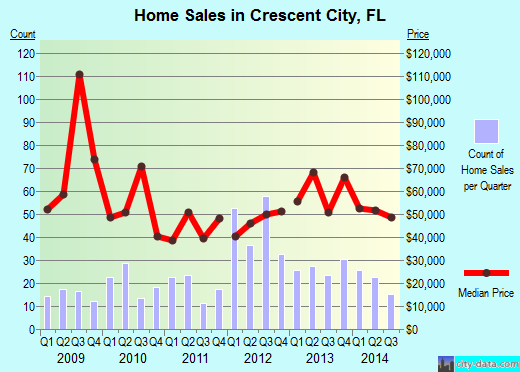 Crescent City,FL real estate house value index trend