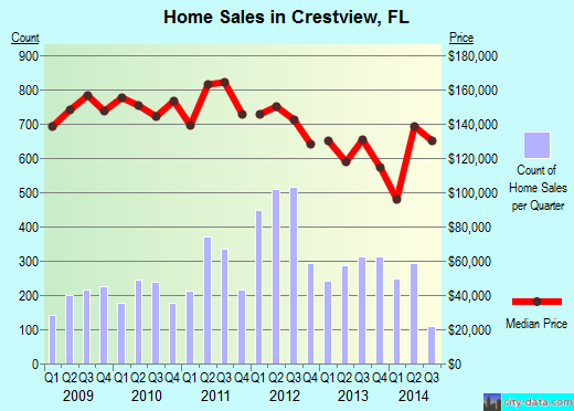 Crestview,FL real estate house value index trend