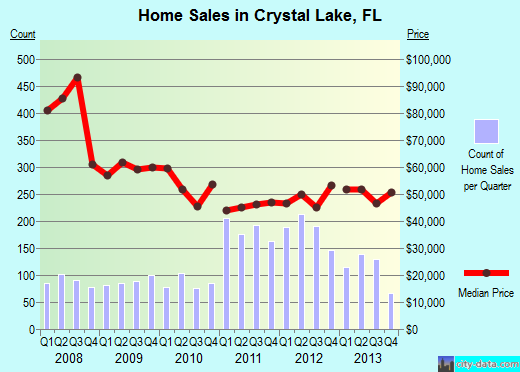 Crystal Lake,FL real estate house value index trend