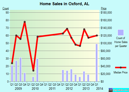 Oxford,AL real estate house value index trend