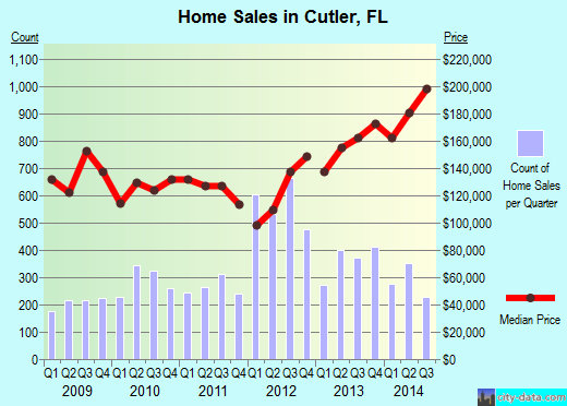 Cutler,FL real estate house value index trend