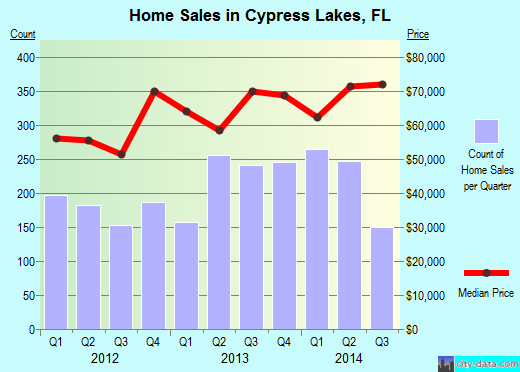 Cypress Lakes,FL real estate house value index trend