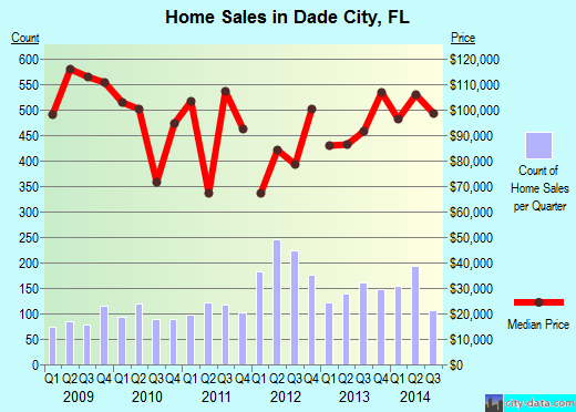 Dade City,FL real estate house value index trend