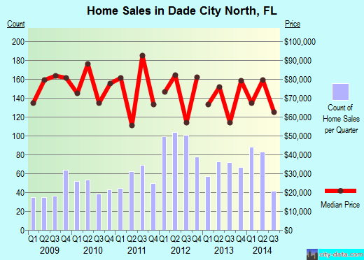 Dade City North,FL real estate house value index trend