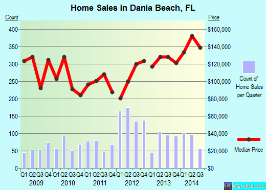 Dania Beach,FL real estate house value index trend