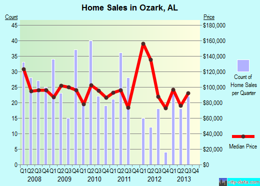 Ozark,AL real estate house value index trend