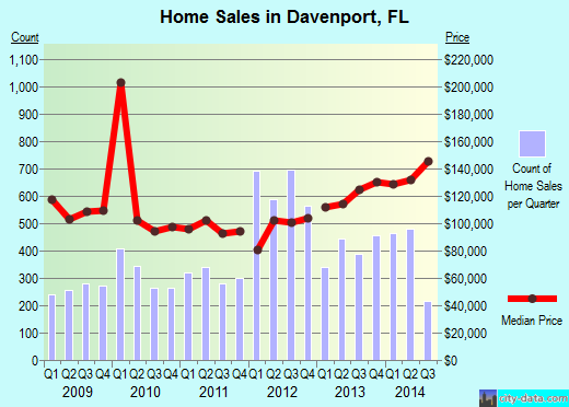 Davenport,FL real estate house value index trend
