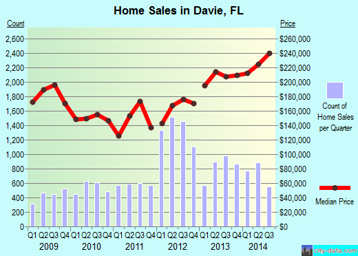 Davie,FL real estate house value index trend