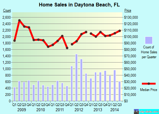 Daytona Beach,FL real estate house value index trend
