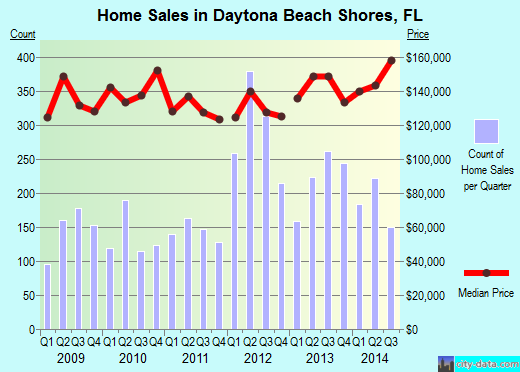 Daytona Beach Shores,FL real estate house value index trend