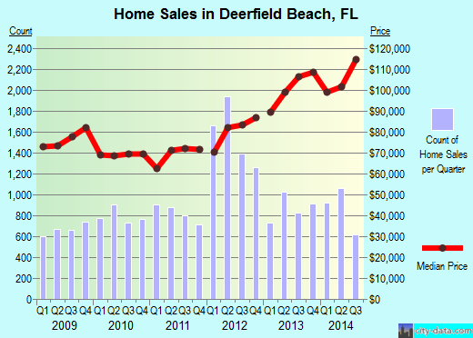 Deerfield Beach,FL real estate house value index trend
