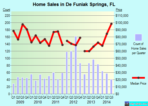 De Funiak Springs,FL real estate house value index trend