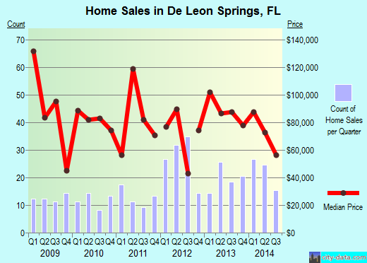 De Leon Springs,FL real estate house value index trend
