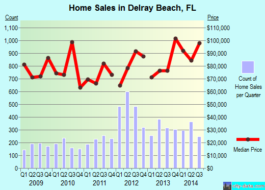 Delray Beach,FL real estate house value index trend
