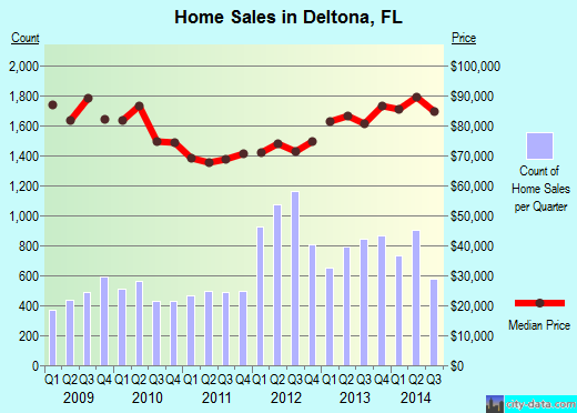 Deltona,FL real estate house value index trend