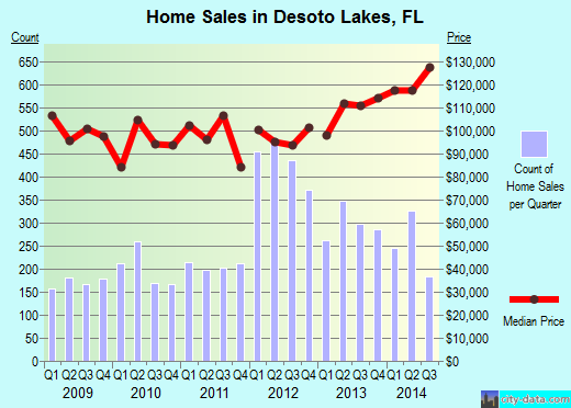 Desoto Lakes,FL real estate house value index trend
