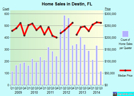 Destin,FL real estate house value index trend
